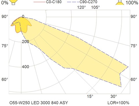 O55-W250 LED 3000 840 ASY