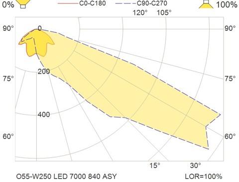 O55-W250 LED 7000 840 ASY