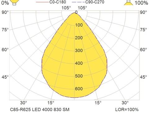 C85-R625 LED 4000 830 SM