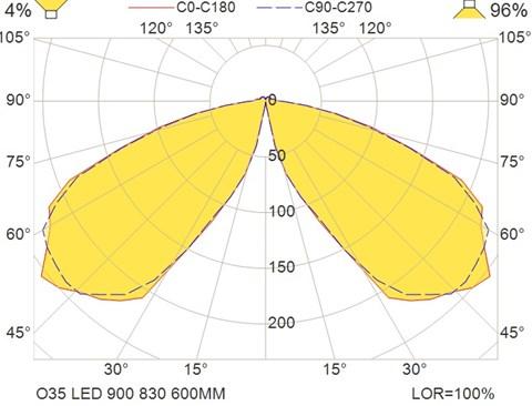 O35 LED 900 830 600MM