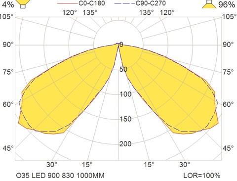 O35 LED 900 830 1000MM