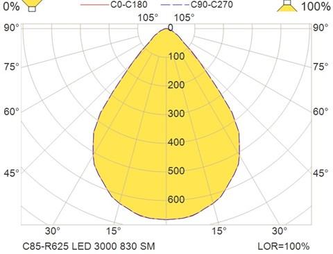 C85-R625 LED 3000 830 SM