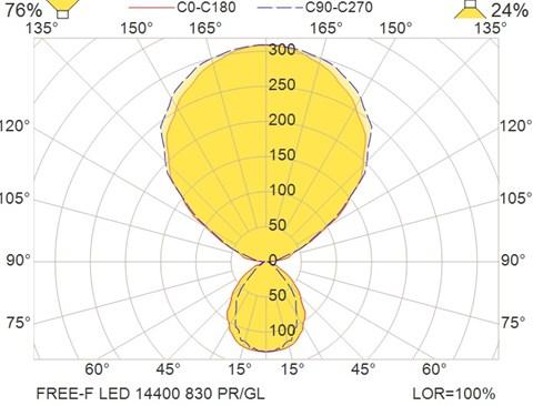 FREE-F LED 14400 830 PR-GL
