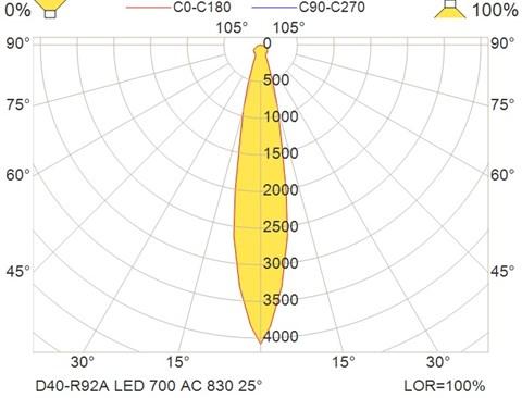 D40-R92A LED 700 AC 830 25°