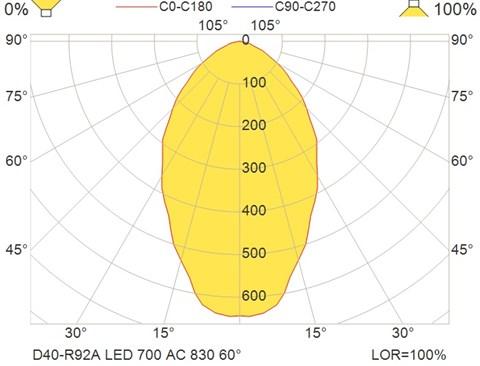 D40-R92A LED 700 AC 830 60°