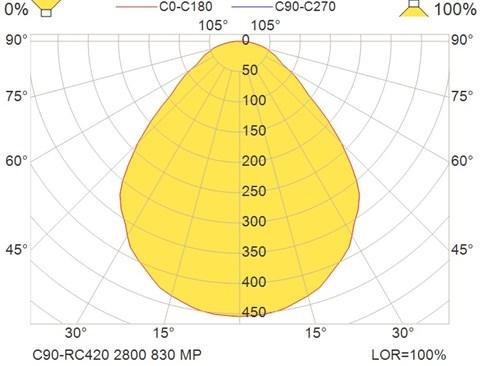 C90-RC420 2800 830 MP