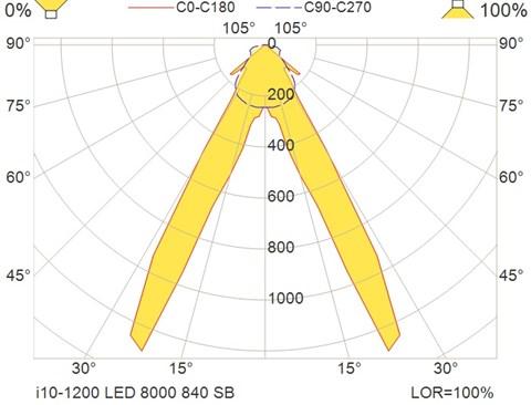 i10-1200 LED 8000 840 SB