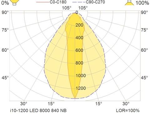 i10-1200 LED 8000 840 NB