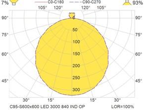 C95-S600x600 LED 3000 840 IND OP