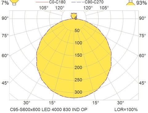 C95-S600x600 LED 4000 830 IND OP