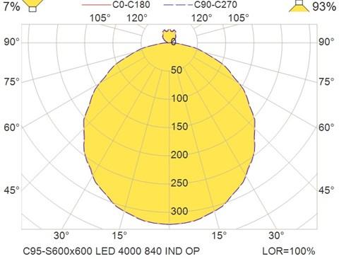 C95-S600x600 LED 4000 840 IND OP