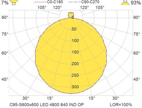 C95-S600x600 LED 4800 840 IND OP