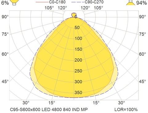 C95-S600x600 LED 4800 840 IND MP
