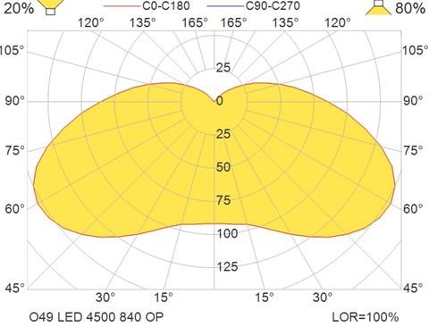 O49 LED 4500 840 OP