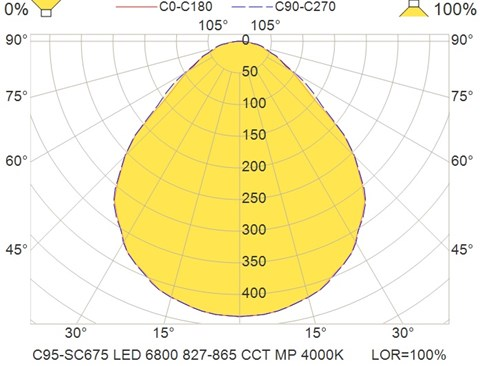 C95-SC675 LED 6800 827-865 CCT MP 4000K