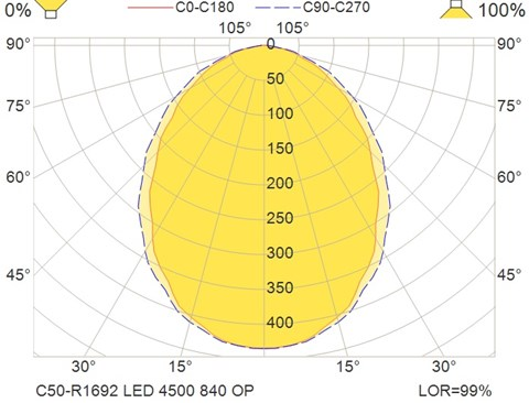 C50-R1692 LED 4500 840 OP