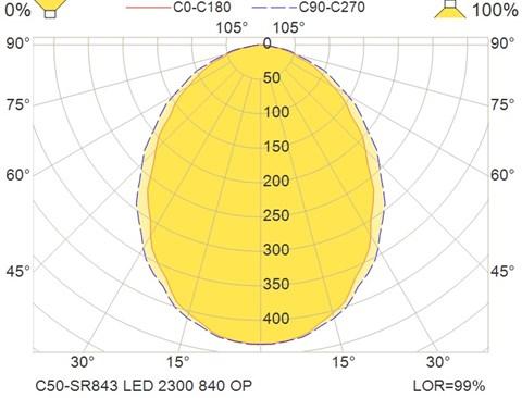 C50-SR843 LED 2300 840 OP