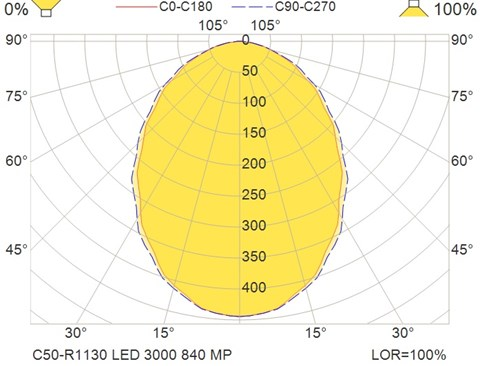 C50-R1130 LED 3000 840 MP