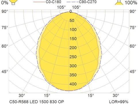 C50-R568 LED 1500 830 OP