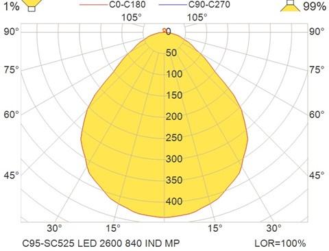 C95-SC525 LED 2600 840 IND MP