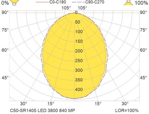 C50-SR1405 LED 3800 840 MP