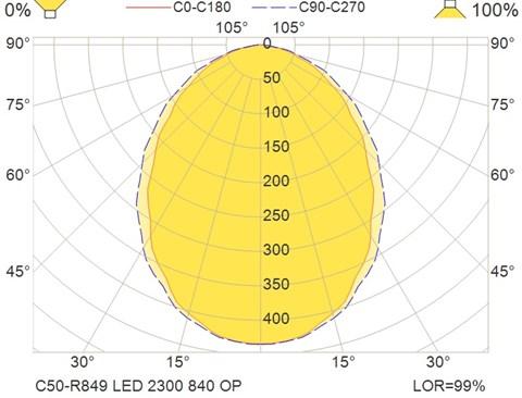 C50-R849 LED 2300 840 OP