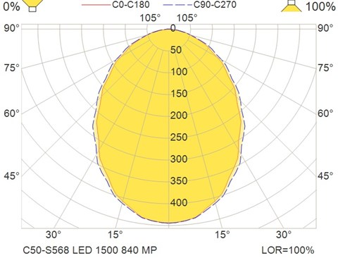C50-S568 LED 1500 840 MP