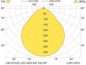 C95-SC525 LED 4000 840 IND MP
