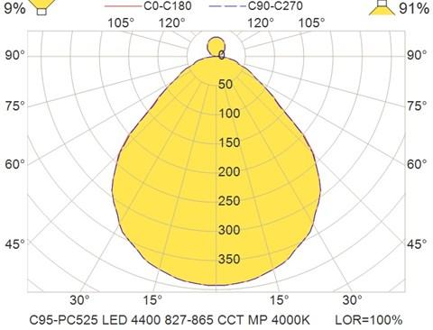 C95-PC525 LED 4400 827-865 CCT MP 4000K