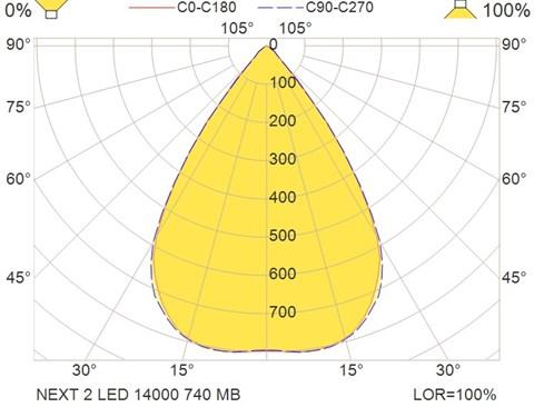 NEXT 2 LED 14000 740 MB