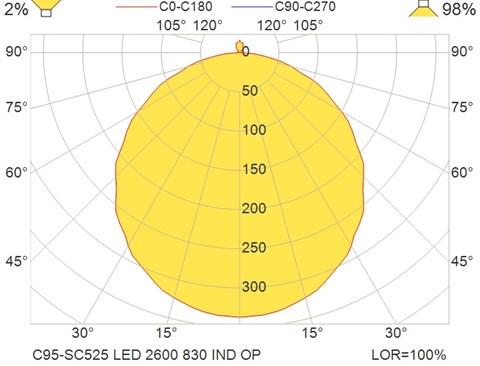 C95-SC525 LED 2600 830 IND OP
