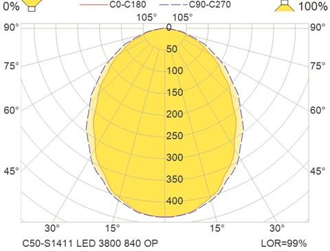 C50-S1411 LED 3800 840 OP