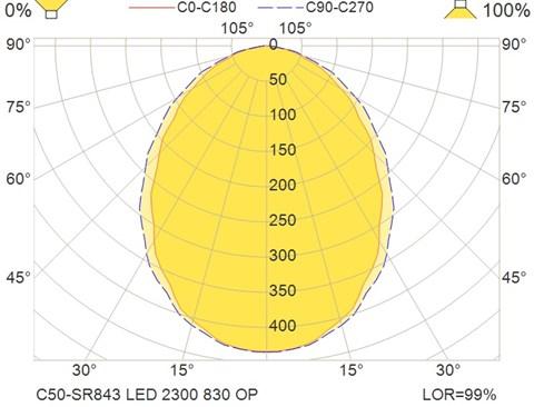 C50-SR843 LED 2300 830 OP