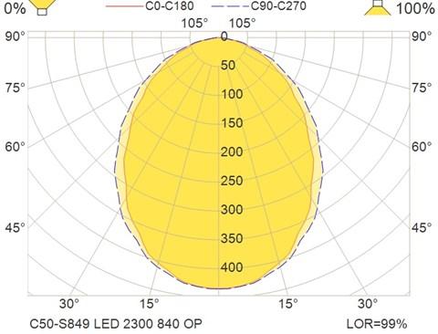 C50-S849 LED 2300 840 OP