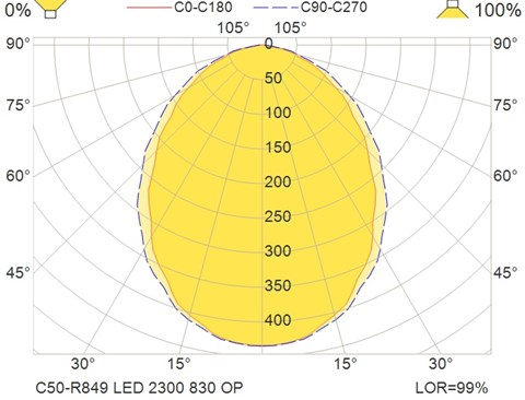 C50-R849 LED 2300 830 OP