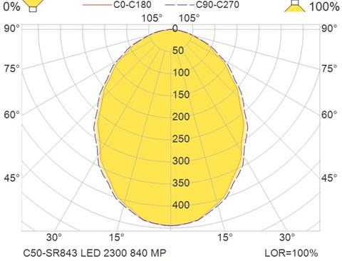 C50-SR843 LED 2300 840 MP