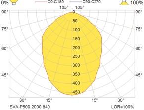 SVA-P500 2000 840