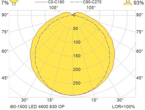 i60-1500 LED 4600 830 OP