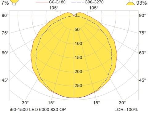i60-1500 LED 6000 830 OP