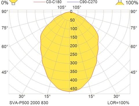 SVA-P500 2000 830