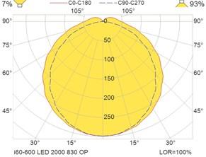 i60-600 LED 2000 830 OP