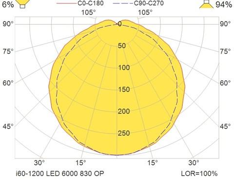 i60-1200 LED 6000 830 OP
