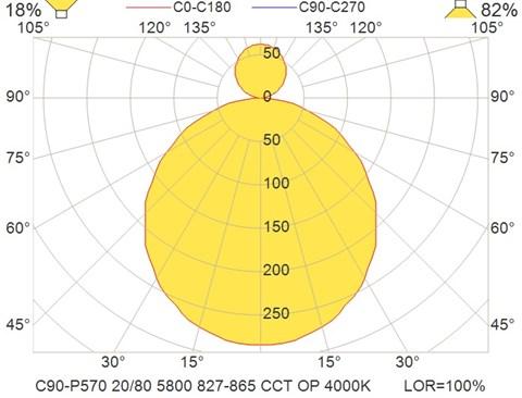 C90-P570 20-80 5800 827-865 CCT OP 4000K