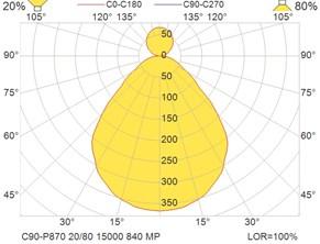 C90-P870 20-80 15000 840 MP