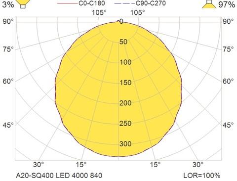 A20-SQ400 LED 4000 840