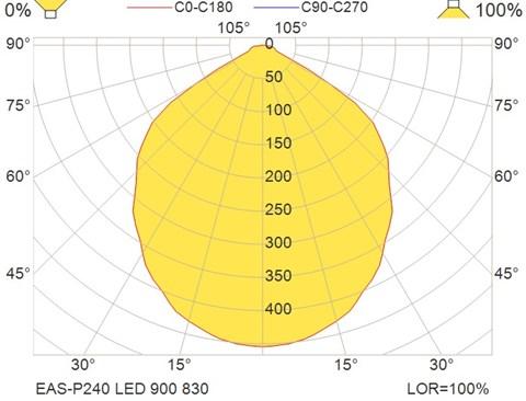 EAS-P240 LED 900 830