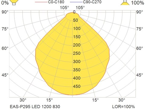 EAS-P295 LED 1200 830