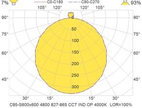 C95-S600x600 4800 827-865 CCT IND OP 4000K