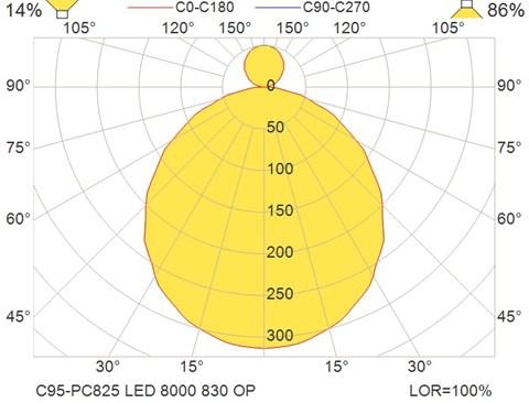 C95-PC825 LED 8000 830 OP