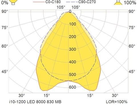 i10-1200 LED 8000 830 MB